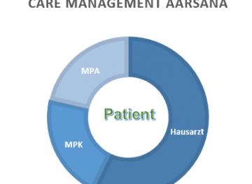 Beratungen Chronic Care Management 1