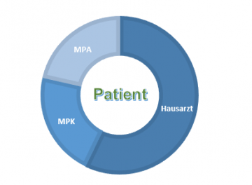 Beratungen Chronic Care Management 2